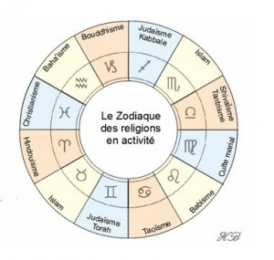 Le zodiaque des religions en activité